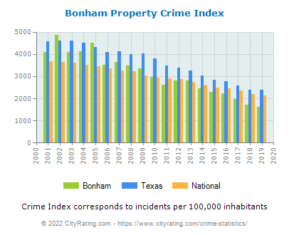 Bonham Property Crime vs. State and National Per Capita