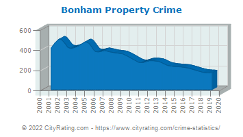 Bonham Property Crime