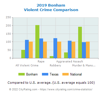 Bonham Violent Crime vs. State and National Comparison