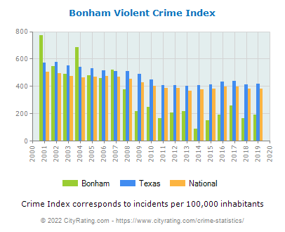 Bonham Violent Crime vs. State and National Per Capita