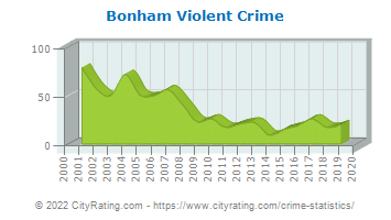 Bonham Violent Crime