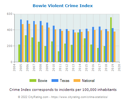 Bowie Violent Crime vs. State and National Per Capita