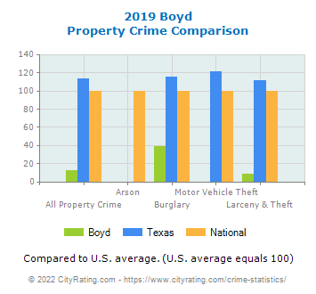 Boyd Property Crime vs. State and National Comparison