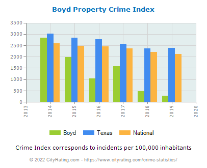 Boyd Property Crime vs. State and National Per Capita