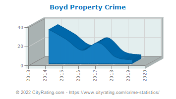 Boyd Property Crime
