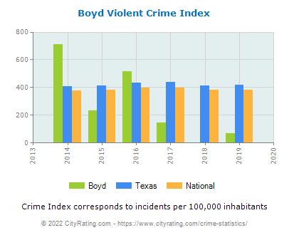 Boyd Violent Crime vs. State and National Per Capita