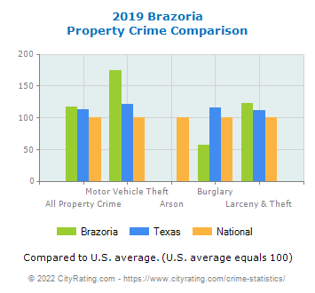 Brazoria Property Crime vs. State and National Comparison