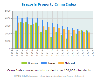 Brazoria Property Crime vs. State and National Per Capita