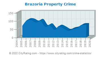 Brazoria Property Crime