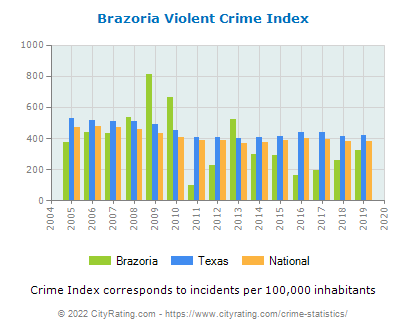 Brazoria Violent Crime vs. State and National Per Capita