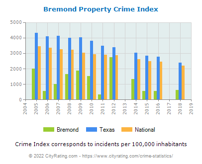 Bremond Property Crime vs. State and National Per Capita
