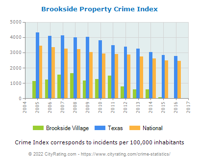 Brookside Village Property Crime vs. State and National Per Capita