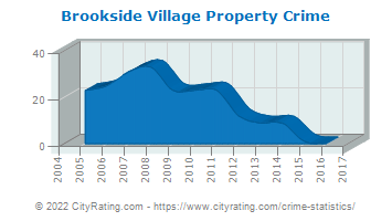 Brookside Village Property Crime