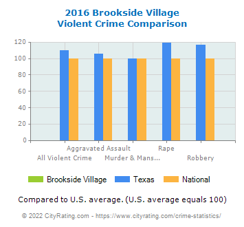 Brookside Village Violent Crime vs. State and National Comparison