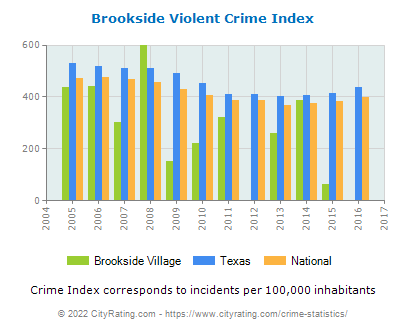 Brookside Village Violent Crime vs. State and National Per Capita