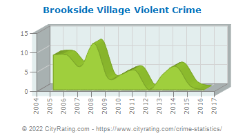 Brookside Village Violent Crime
