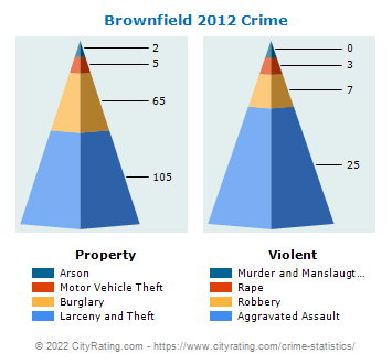 Brownfield Crime 2012