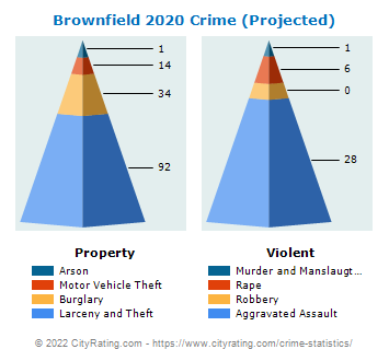Brownfield Crime 2020