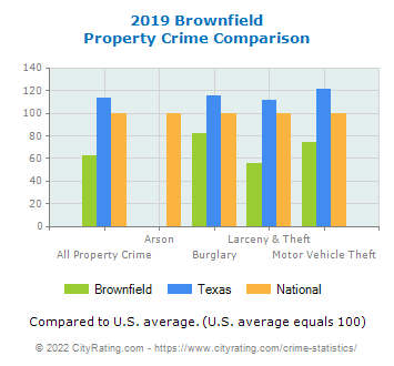 Brownfield Property Crime vs. State and National Comparison
