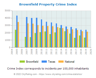 Brownfield Property Crime vs. State and National Per Capita