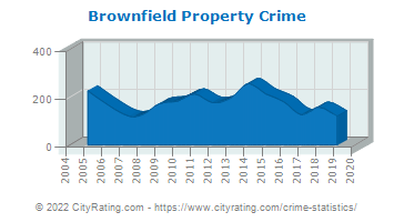 Brownfield Property Crime