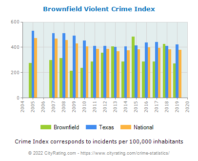 Brownfield Violent Crime vs. State and National Per Capita