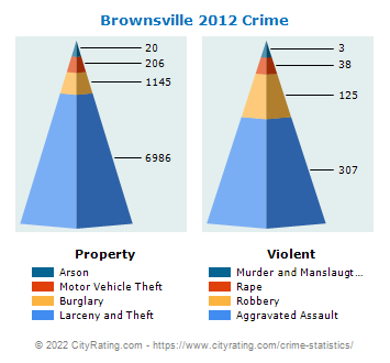 Brownsville Crime 2012