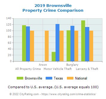 Brownsville Property Crime vs. State and National Comparison
