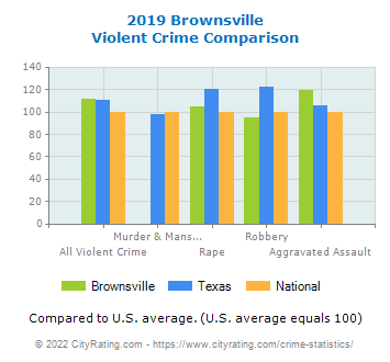 Brownsville Violent Crime vs. State and National Comparison