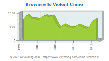 Brownsville Violent Crime