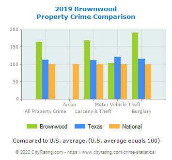 Brownwood Property Crime vs. State and National Comparison