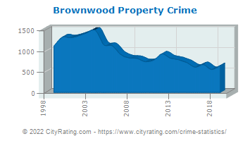 Brownwood Property Crime