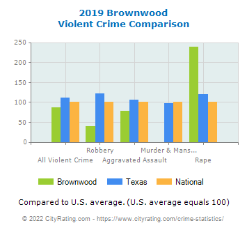 Brownwood Violent Crime vs. State and National Comparison