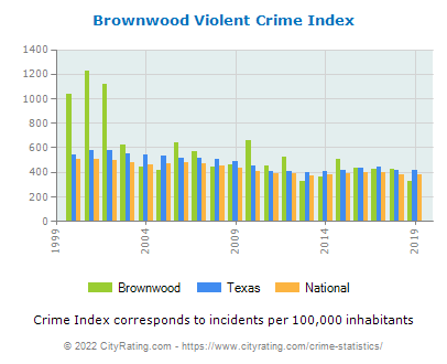 Brownwood Violent Crime vs. State and National Per Capita