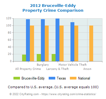 Bruceville-Eddy Property Crime vs. State and National Comparison