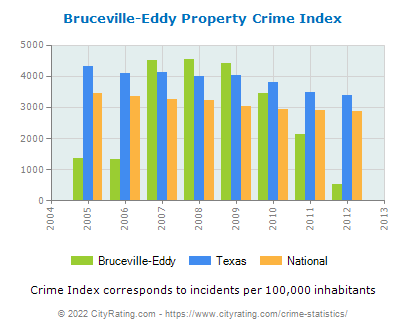 Bruceville-Eddy Property Crime vs. State and National Per Capita