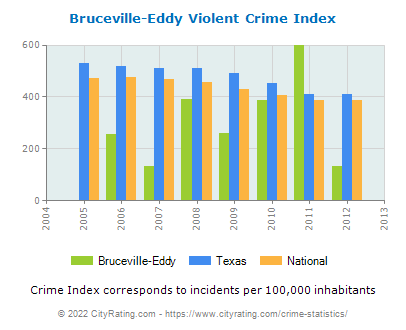 Bruceville-Eddy Violent Crime vs. State and National Per Capita