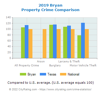 Bryan Property Crime vs. State and National Comparison