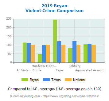 Bryan Violent Crime vs. State and National Comparison