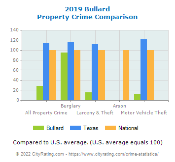 Bullard Property Crime vs. State and National Comparison