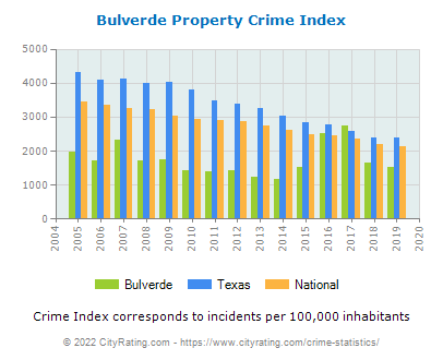 Bulverde Property Crime vs. State and National Per Capita