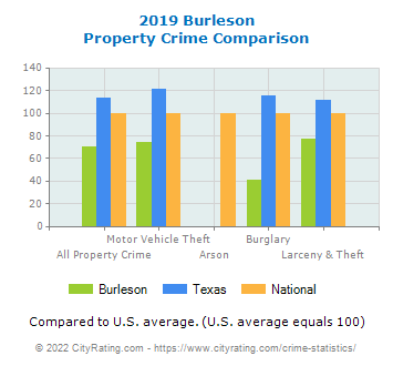 Burleson Property Crime vs. State and National Comparison