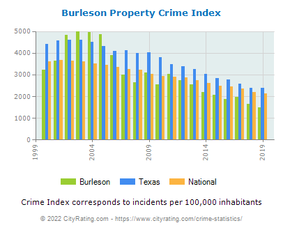 Burleson Property Crime vs. State and National Per Capita