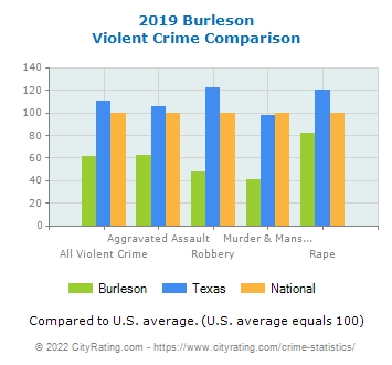Burleson Violent Crime vs. State and National Comparison