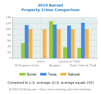 Burnet Property Crime vs. State and National Comparison