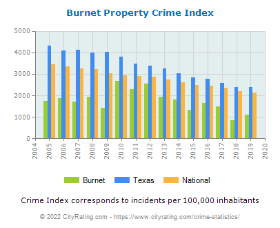 Burnet Property Crime vs. State and National Per Capita
