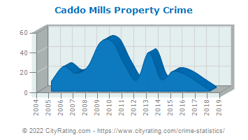 Caddo Mills Property Crime