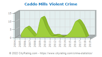 Caddo Mills Violent Crime