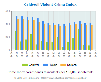Caldwell Violent Crime vs. State and National Per Capita