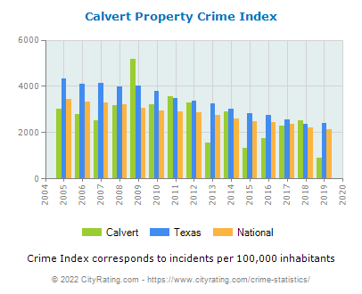 Calvert Property Crime vs. State and National Per Capita